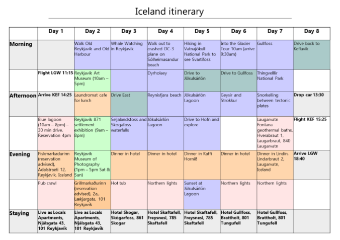 One week Iceland itinerary